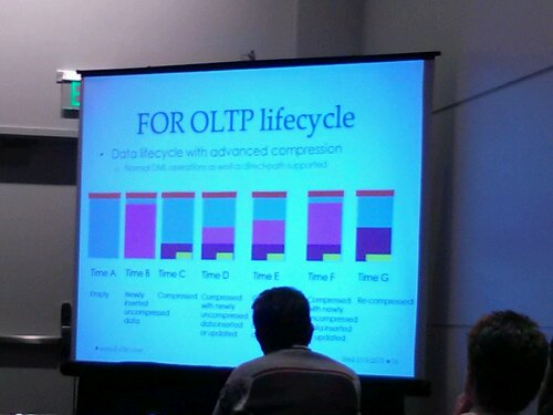 Data Lifecycle when using Compress for OLTP