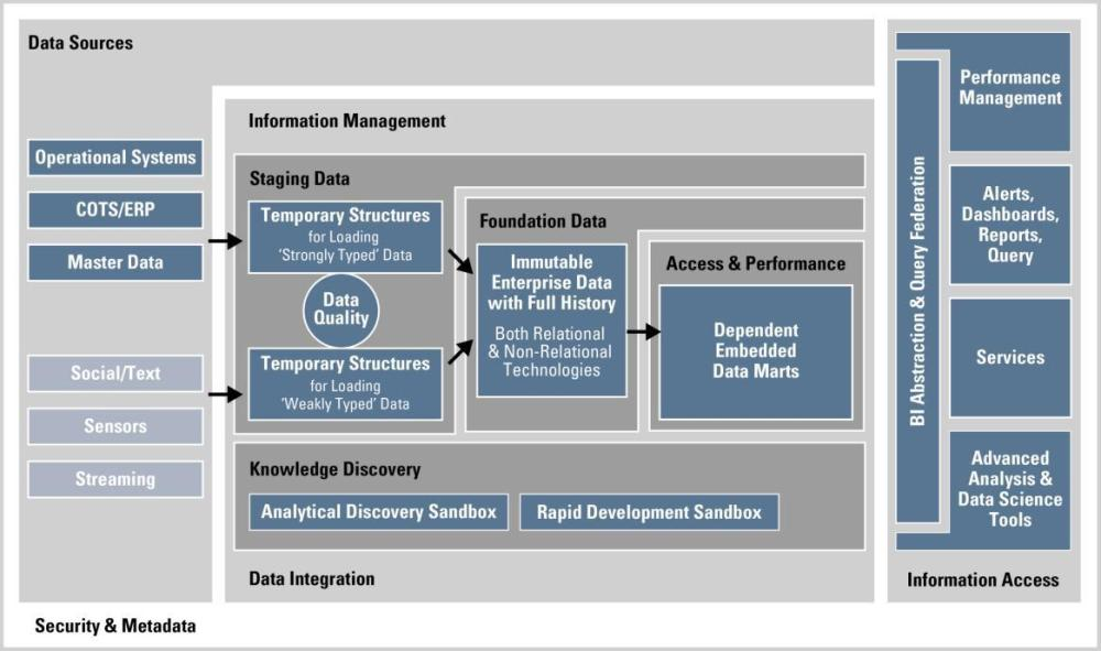 Data Vault and the Oracle Reference Architecture