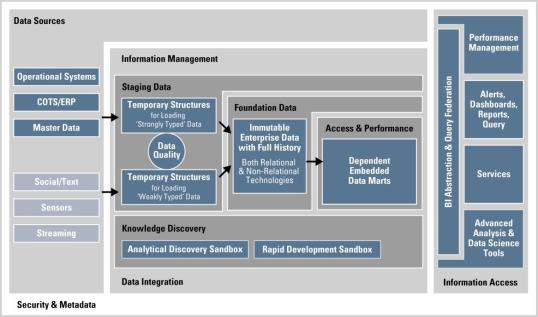 Oracle Information Management Ref Architecture