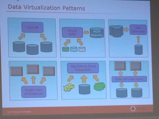 Virtualization Patterns