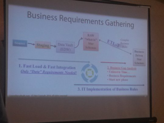 DV 2.0 approach to getting better requirements faster