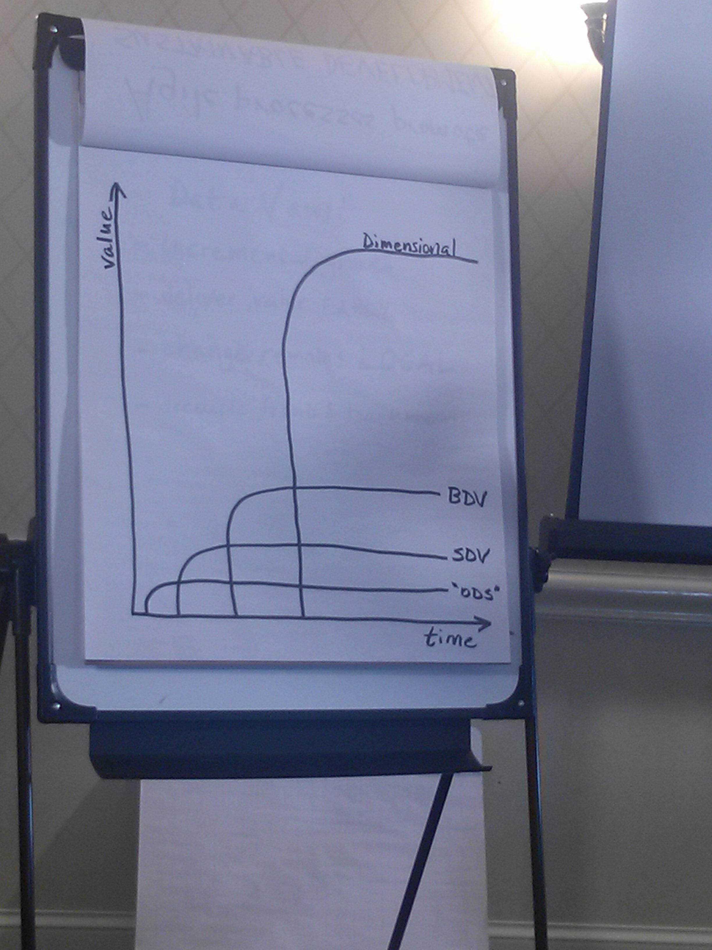 Tom drew this to show how much quicker we can deliver some value sooner