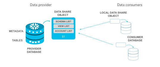 Snowflake Data Sharing setup