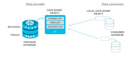 Snowflake Data Sharing setup